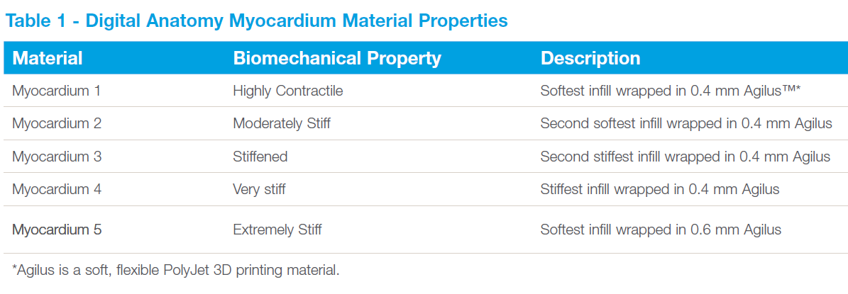Table 1 - Digital Anatomy Myocardium Material Properties