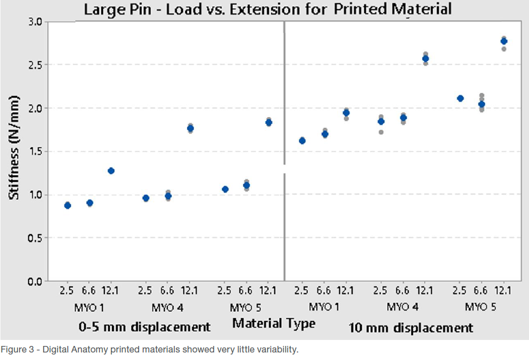 Large Pin - Load vs. Extension for Printed Material
