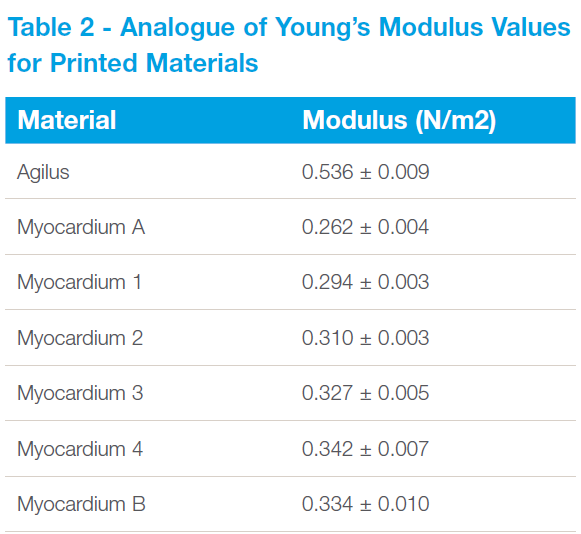 Table 2 - Analogue of Young's Modulus Values for Printed Materials