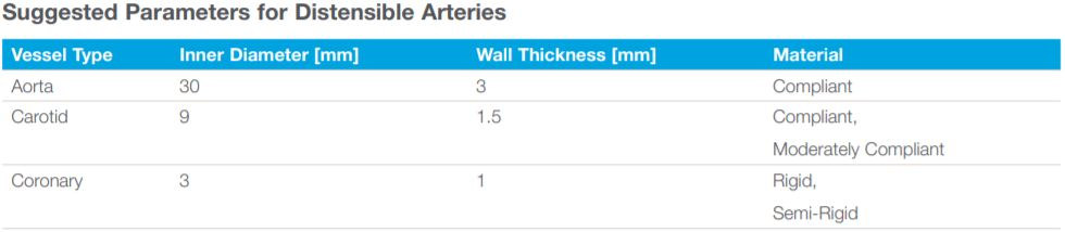 Suggested parameters for distensible arteries.