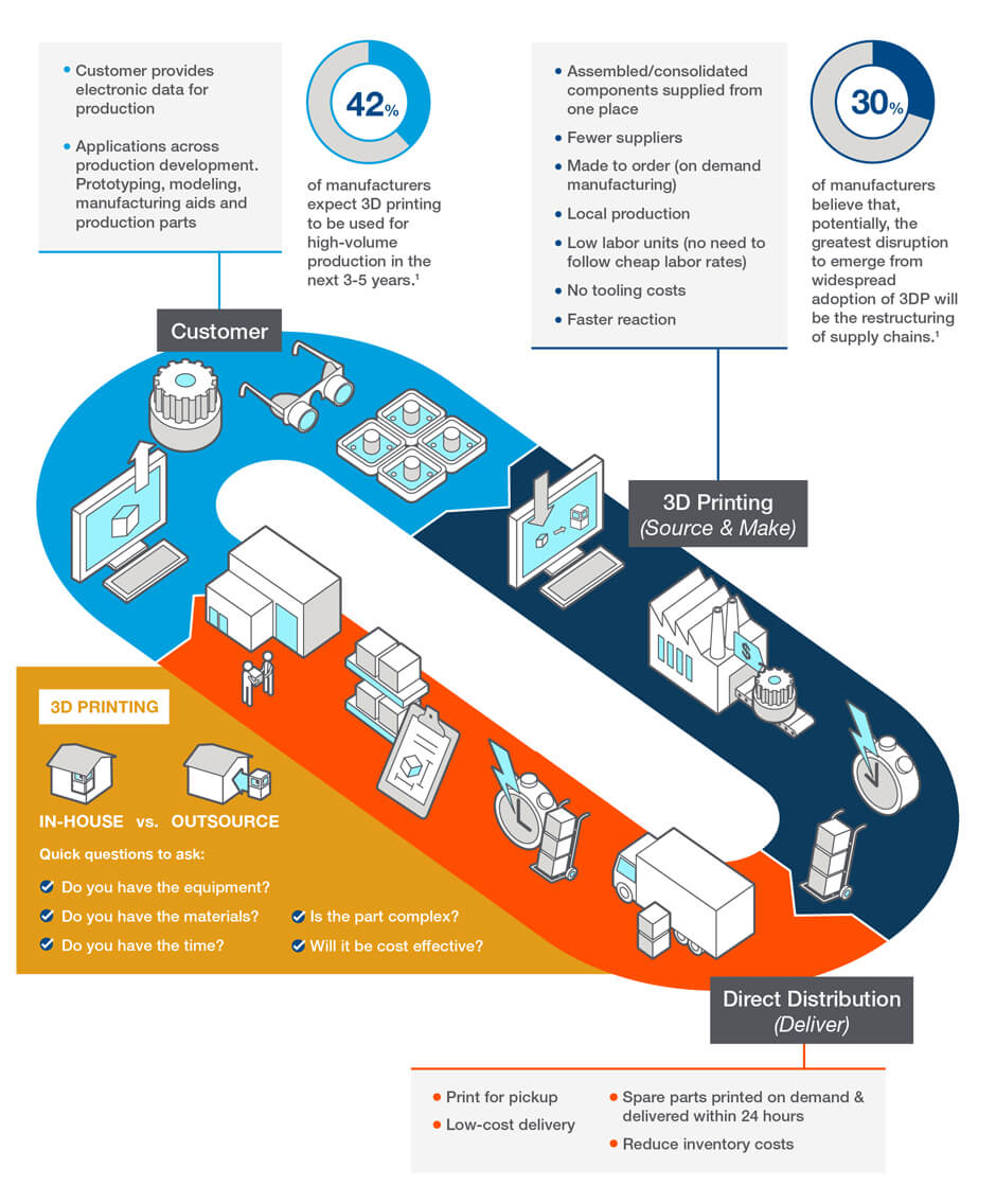 3D Printing's Impact on the Supply Chain Infographic