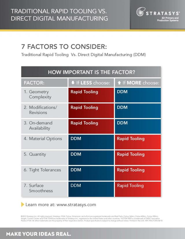Traditional Rapid Tooling Vs Direct Digital Manufacturing 7 Factors to Consider